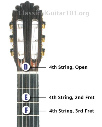 Fourth String Notes On The Guitar