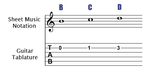 Second String Notes On The Guitar
