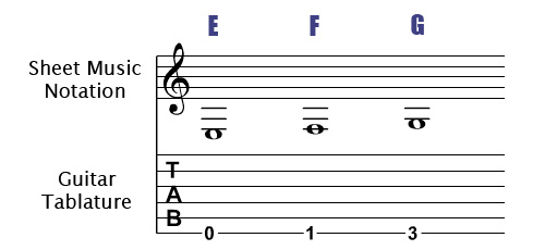 Sixth String Notes On The Guitar